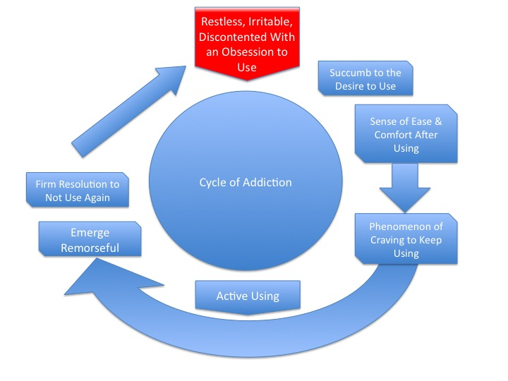 Addiction Intervention | Cycle of Addiction | SoberPortland
